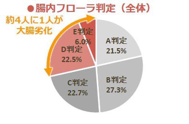 全体腸内フローラ判定日本人の4人に1人が大腸劣化