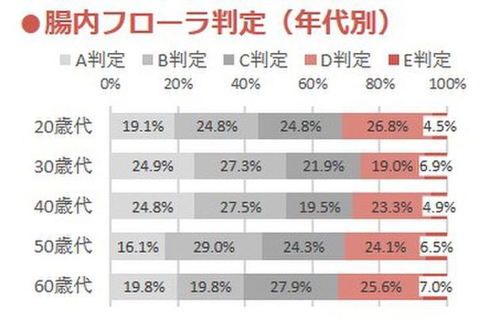 年代別フローラ判定日本人の4人に1人が大腸劣化