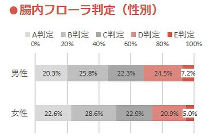 性別腸内フローラ判定日本人の4人に1人が大腸劣化