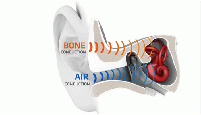 骨伝導の仕組み耳を塞がない骨伝導で未来のリスクも軽減